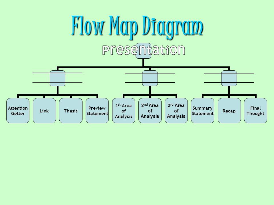 Flow Map Diagram