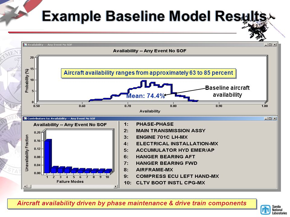 Aircraft availability driven by phase maintenance & drive train components Mean: 74.4% Aircraft availability ranges from approximately 63 to 85 percent Baseline aircraft availability Example Baseline Model Results