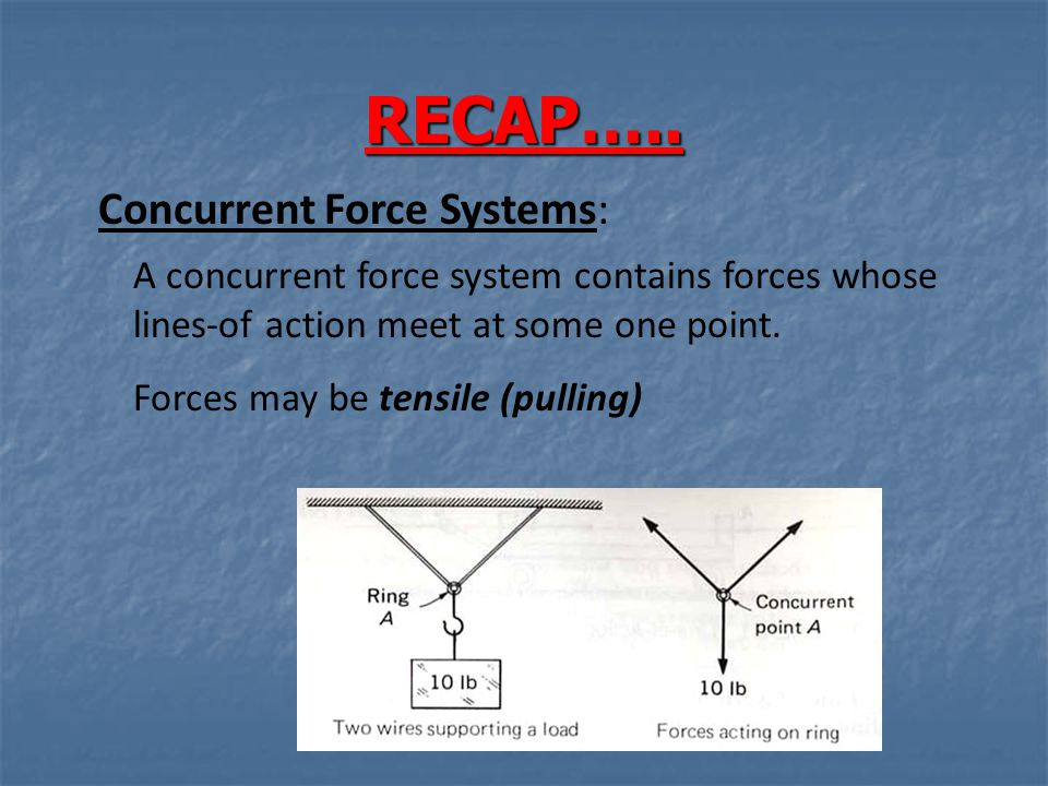 RECAP….. Concurrent Force Systems: A concurrent force system contains forces whose lines-of action meet at some one point. Forces may be tensile (pull