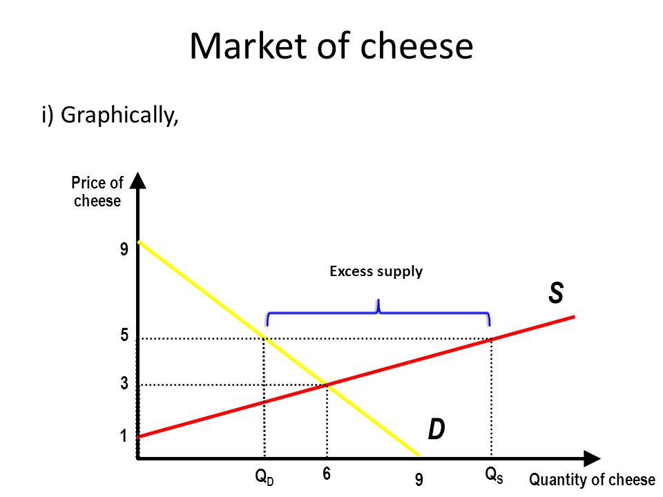 Market of cheese i) Graphically, Price of cheese Quantity of cheese 9 9 D 1 S 3 6 QSQS 5 QDQD Excess supply