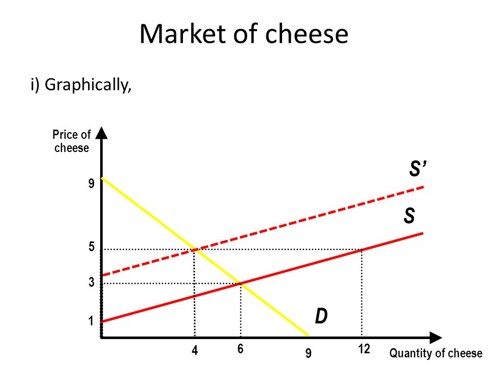 Market of cheese i) Graphically, Price of cheese Quantity of cheese 9 9 D 1 S 3 6 12 5 4 S'S'