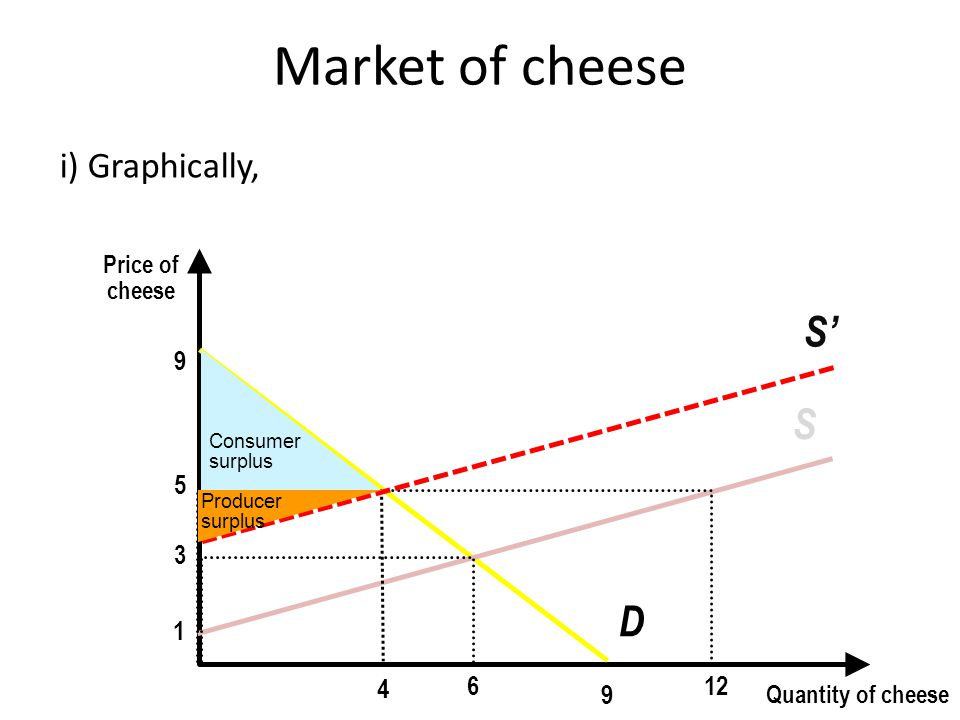 Market of cheese i) Graphically, Price of cheese Quantity of cheese 9 9 D 1 S 3 6 12 5 4 S'S' Producer surplus Consumer surplus