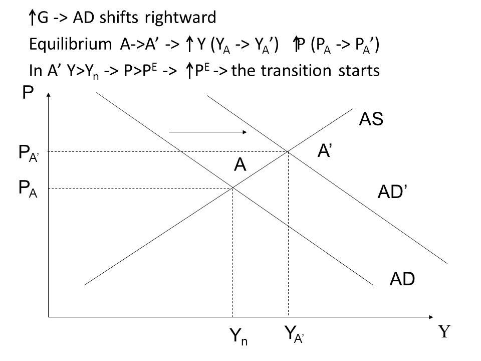 AS AD P Y A YnYn AD' A'A' YA'YA' PA'PA' PAPA G -> AD shifts rightward Equilibrium A->A' -> Y (Y A -> Y A ') P (P A -> P A ') In A' Y>Y n -> P>P E -> P E -> the transition starts