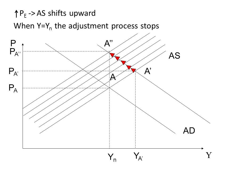 Y P E -> AS shifts upward When Y=Y n the adjustment process stops AS AD P A YnYn A'A' YA'YA' PA'PA' PAPA P A'' A''