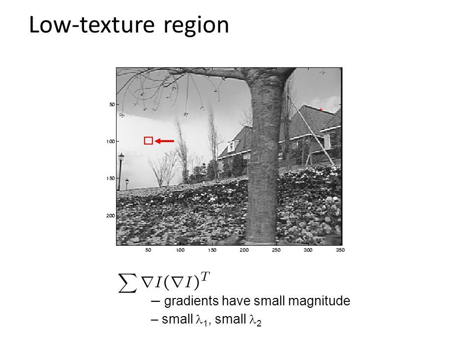 Low-texture region – gradients have small magnitude – small  1, small 2