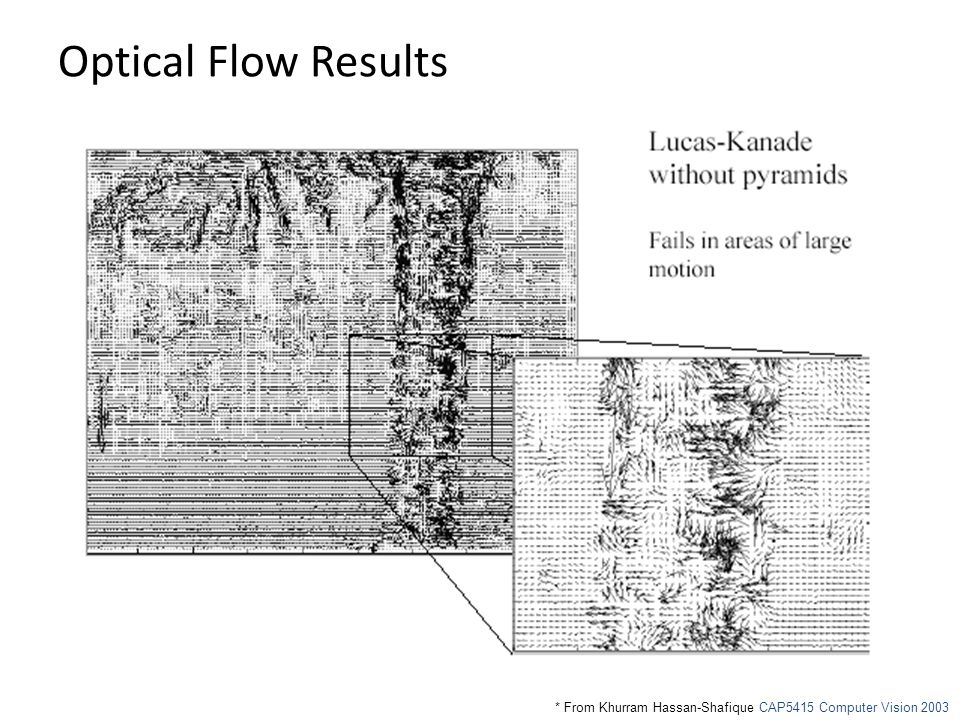 Optical Flow Results * From Khurram Hassan-Shafique CAP5415 Computer Vision 2003