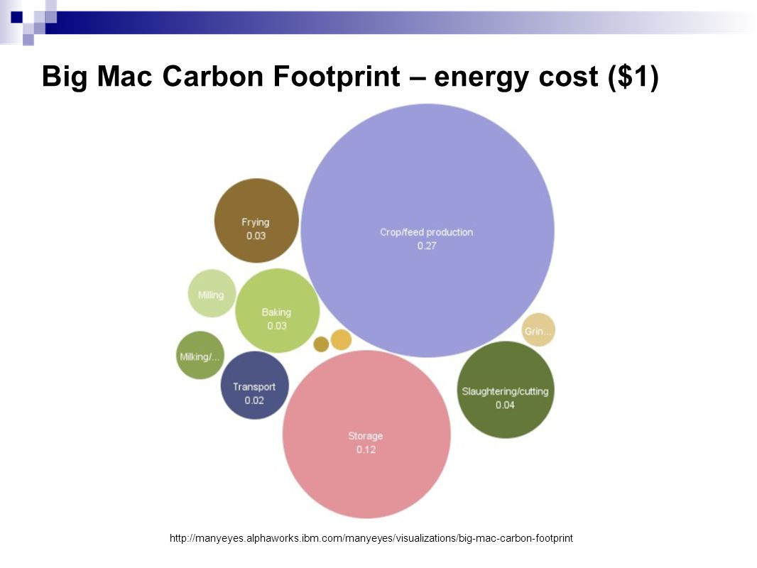 Big Mac Carbon Footprint – energy cost ($1) http://manyeyes.alphaworks.ibm.com/manyeyes/visualizations/big-mac-carbon-footprint
