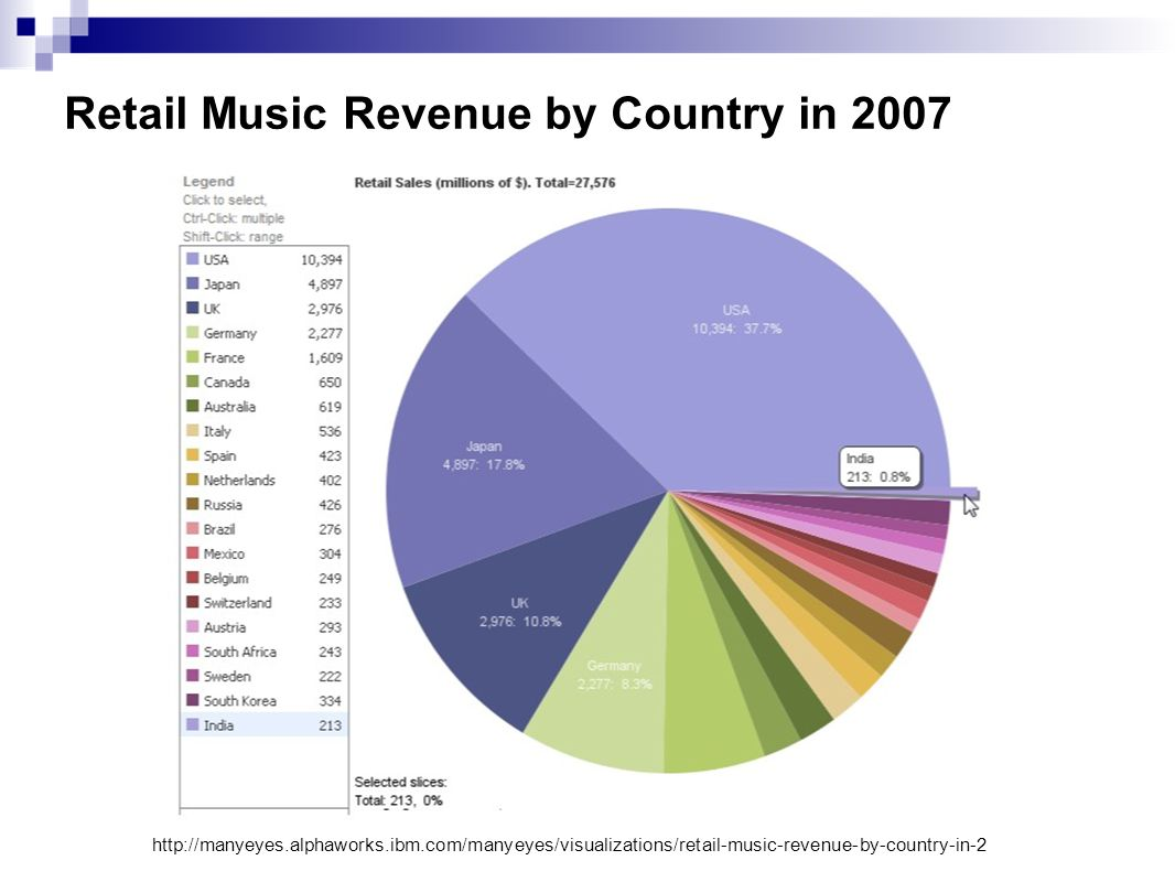 Retail Music Revenue by Country in 2007 http://manyeyes.alphaworks.ibm.com/manyeyes/visualizations/retail-music-revenue-by-country-in-2
