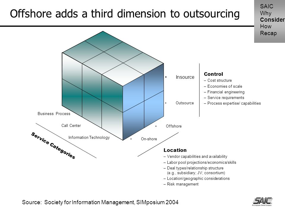 Offshore adds a third dimension to outsourcing Control –Cost structure –Economies of scale –Financial engineering –Service requirements –Process exper