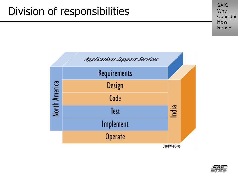 Division of responsibilities SAIC Why Consider How Recap
