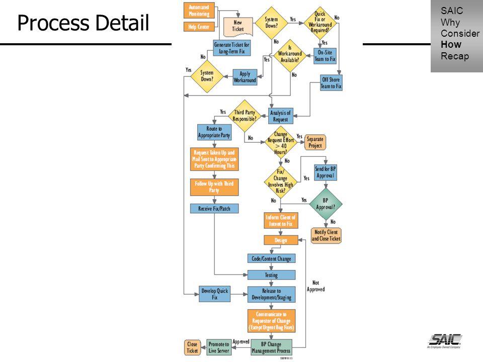 Process Detail SAIC Why Consider How Recap