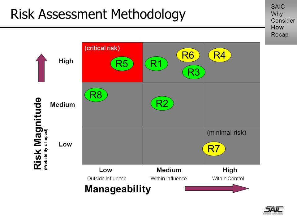 Risk Assessment Methodology Low (minimal risk) (critical risk) MediumHigh Medium Low Manageability Risk Magnitude (Probability x Impact) R3 R8 R5 R4 R2 R7 R6 R1 Outside InfluenceWithin InfluenceWithin Control SAIC Why Consider How Recap