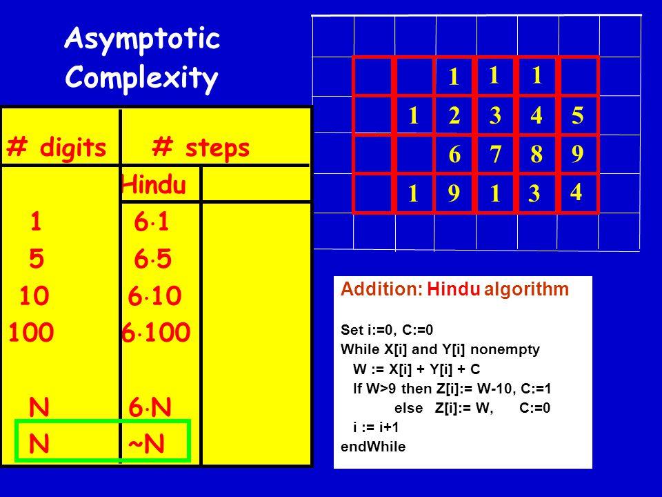 9 8 7 6 5 4 3 2 1 1 1 1 3 1 4 19 Addition: Hindu algorithm Set i:=0, C:=0 While X[i] and Y[i] nonempty W := X[i] + Y[i] + C If W>9 then Z[i]:= W-10, C:=1 else Z[i]:= W, C:=0 i := i+1 endWhile # digits # steps Hindu 1 6  1 5 6  5 10 6  10 100 6  100 N 6  N N ~N Asymptotic Complexity