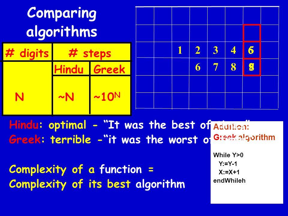9 8 7 6 5 4 3 2 1 8 6 7 # digits # steps Hindu Greek N ~N ~10 N Addition: Greek algorithm While Y>0 Y:=Y-1 X:=X+1 endWhileh Comparing algorithms Hindu: optimal - It was the best of times Greek: terrible - it was the worst of times Complexity of a function = Complexity of its best algorithm