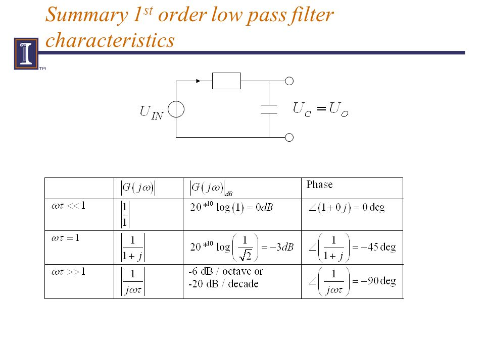 Summary 1 st order low pass filter characteristics