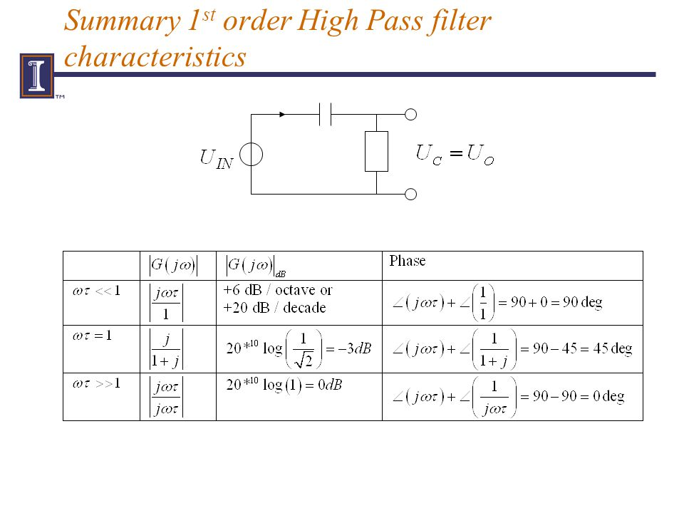 Summary 1 st order High Pass filter characteristics