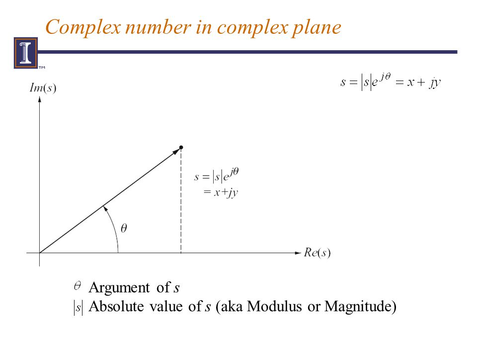 Complex number in complex plane Argument of s Absolute value of s (aka Modulus or Magnitude)