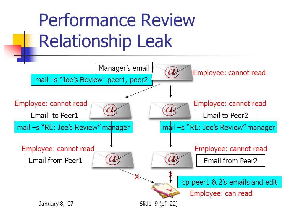 January 8, 07Slide 9 (of 22) Performance Review Relationship Leak Employee: can read Employee: cannot read X X cp peer1 & 2's emails and edit Email to Peer1Email to Peer2 mail –s Joe's Review peer1, peer2 Employee: cannot read Manager's email mail –s RE: Joe's Review manager Employee: cannot read Email from Peer1 Email from Peer2