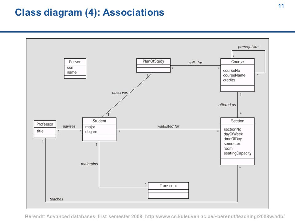 11 Berendt: Advanced databases, first semester 2008, http://www.cs.kuleuven.ac.be/~berendt/teaching/2008w/adb/ 11 Class diagram (4): Associations