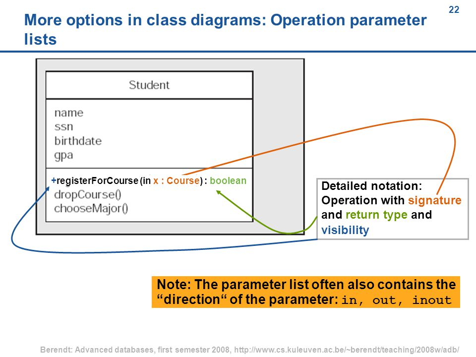22 Berendt: Advanced databases, first semester 2008, http://www.cs.kuleuven.ac.be/~berendt/teaching/2008w/adb/ 22 More options in class diagrams: Operation parameter lists Detailed notation: Operation with signature and return type and visibility +registerForCourse (in x : Course) : boolean Note: The parameter list often also contains the direction of the parameter: in, out, inout
