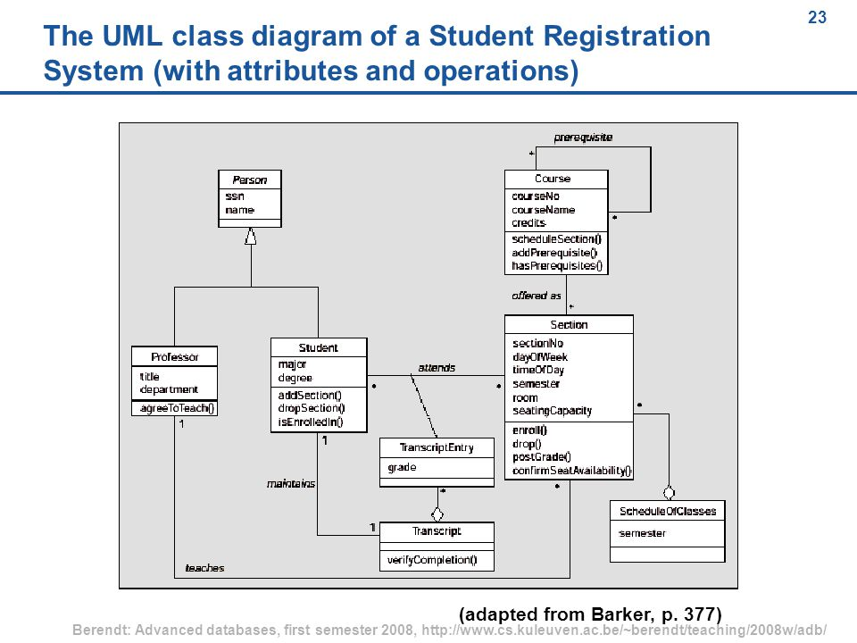 23 Berendt: Advanced databases, first semester 2008, http://www.cs.kuleuven.ac.be/~berendt/teaching/2008w/adb/ 23 The UML class diagram of a Student Registration System (with attributes and operations) (adapted from Barker, p.