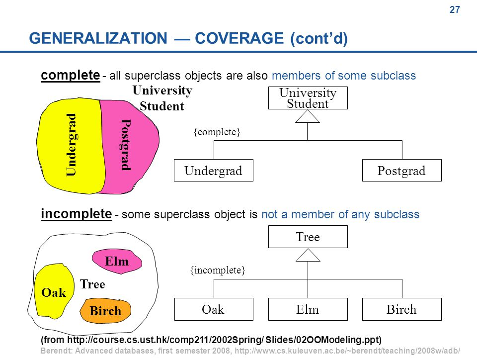 27 Berendt: Advanced databases, first semester 2008, http://www.cs.kuleuven.ac.be/~berendt/teaching/2008w/adb/ 27 University Student Postgrad Tree GENERALIZATION — COVERAGE (cont'd) incomplete - some superclass object is not a member of any subclass complete - all superclass objects are also members of some subclass OakBirchElm Tree {incomplete} PostgradUndergrad University Student {complete} Undergrad Oak Elm Birch (from http://course.cs.ust.hk/comp211/2002Spring/ Slides/02OOModeling.ppt)