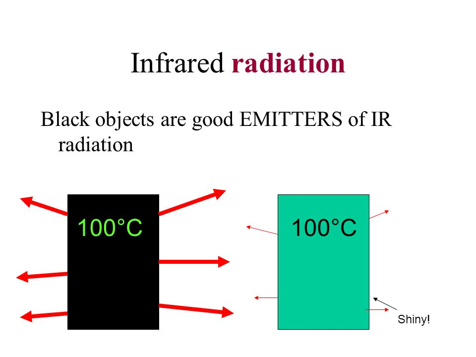 Infrared radiation Black objects are good EMITTERS of IR radiation 100°C Shiny!