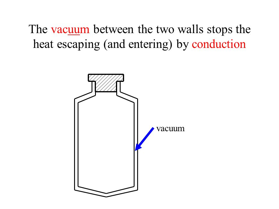 The vacuum between the two walls stops the heat escaping (and entering) by conduction vacuum