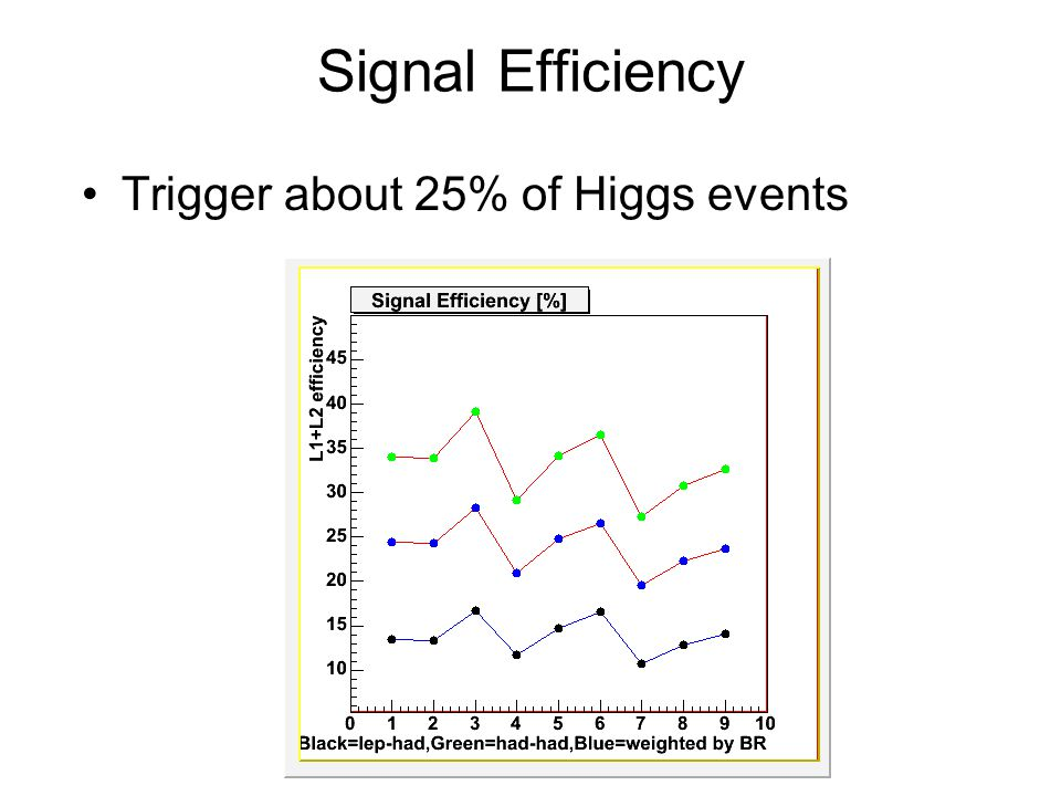 Signal Efficiency Trigger about 25% of Higgs events