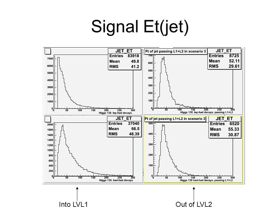 Signal Et(jet) Into LVL1Out of LVL2