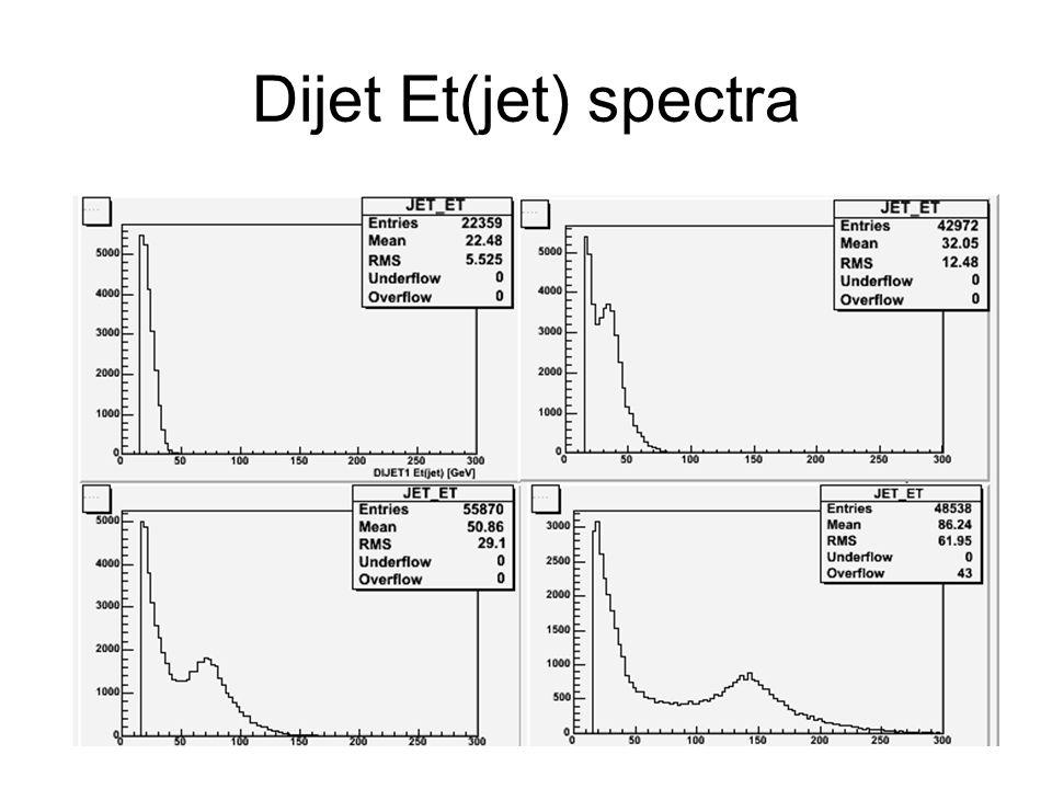 Dijet Et(jet) spectra
