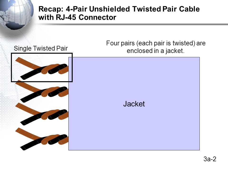 3a-2 Recap: 4-Pair Unshielded Twisted Pair Cable with RJ-45 Connector Single Twisted Pair Jacket Four pairs (each pair is twisted) are enclosed in a jacket.