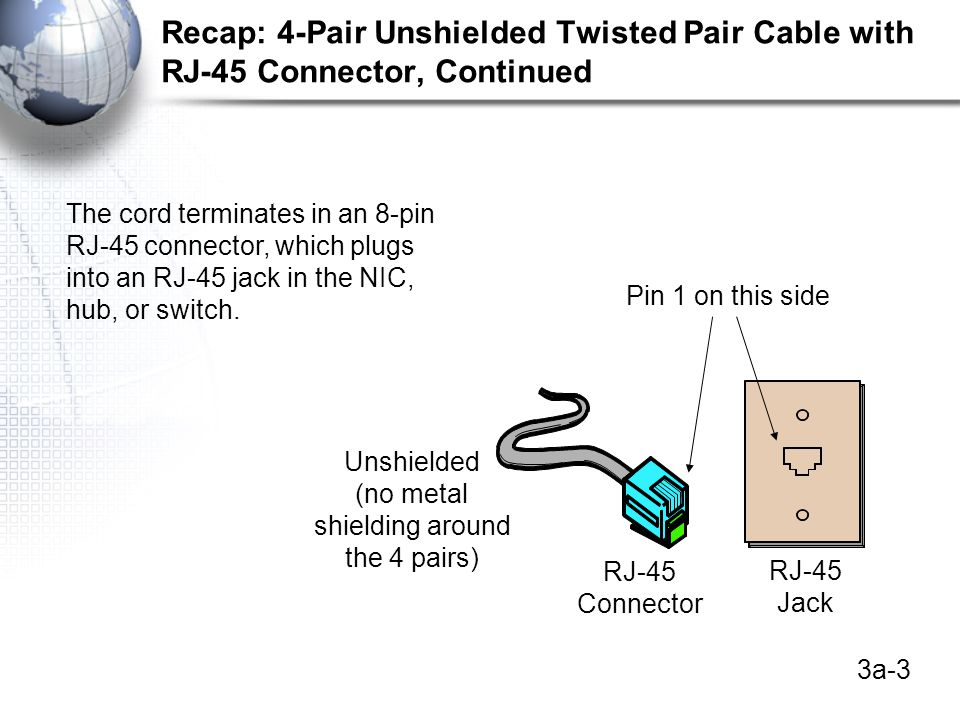 3a-4 Recap: 4-Pair Unshielded Twisted Pair Cable with RJ-45 Connector, Continued RJ-45 Connector 4 Pairs Separated Pen
