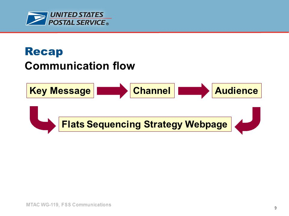 9 Recap MTAC WG-119, FSS Communications Key MessageChannelAudience Flats Sequencing Strategy Webpage Communication flow
