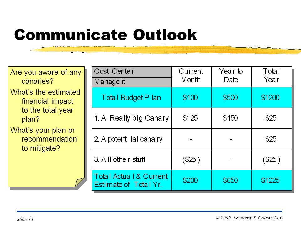 © 2000 Lenhardt & Colton, LLC Slide 13 Communicate Outlook Are you aware of any canaries.