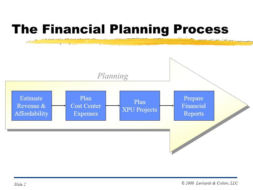 © 2000 Lenhardt & Colton, LLC Slide 2 The Financial Planning Process Plan XPU Projects Plan Cost Center Expenses Estimate Revenue & Affordability Prep