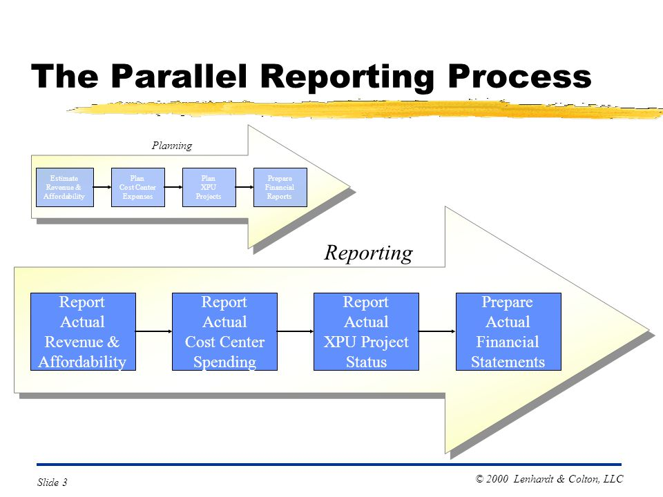 © 2000 Lenhardt & Colton, LLC Slide 3 The Parallel Reporting Process Plan XPU Projects Plan Cost Center Expenses Estimate Revenue & Affordability Prepare Financial Reports Planning Report Actual XPU Project Status Report Actual Cost Center Spending Report Actual Revenue & Affordability Prepare Actual Financial Statements Reporting