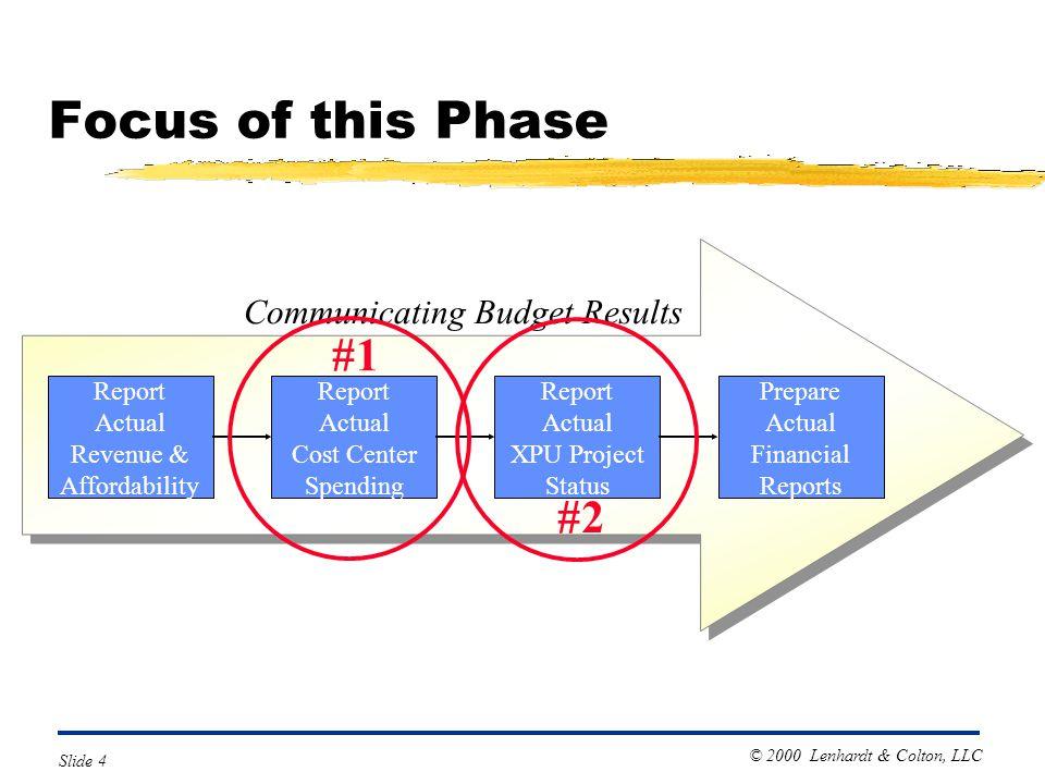 © 2000 Lenhardt & Colton, LLC Slide 4 Focus of this Phase Report Actual XPU Project Status Report Actual Cost Center Spending Report Actual Revenue &