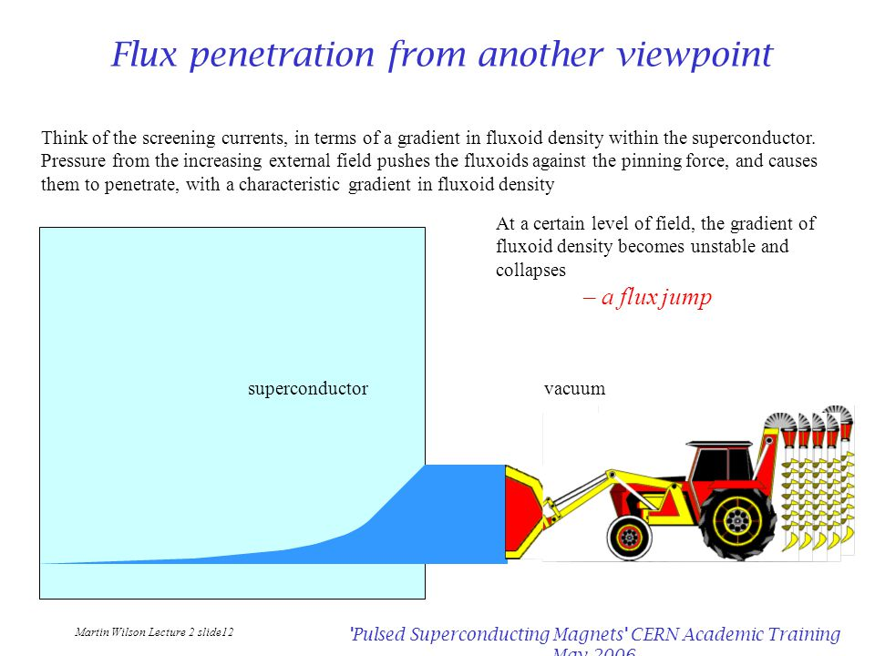 Martin Wilson Lecture 2 slide12 'Pulsed Superconducting Magnets' CERN Academic Training May 2006 Flux penetration from another viewpoint superconducto
