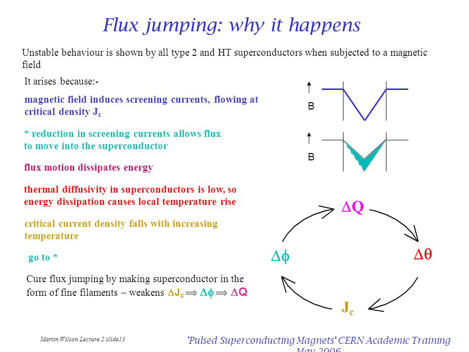 Martin Wilson Lecture 2 slide13 Pulsed Superconducting Magnets CERN Academic Training May 2006 Flux jumping: why it happens It arises because:- magnetic field induces screening currents, flowing at critical density J c Unstable behaviour is shown by all type 2 and HT superconductors when subjected to a magnetic field BB * reduction in screening currents allows flux to move into the superconductor flux motion dissipates energy thermal diffusivity in superconductors is low, so energy dissipation causes local temperature rise critical current density falls with increasing temperature go to * QQ   JcJc Cure flux jumping by making superconductor in the form of fine filaments – weakens  J c   Q