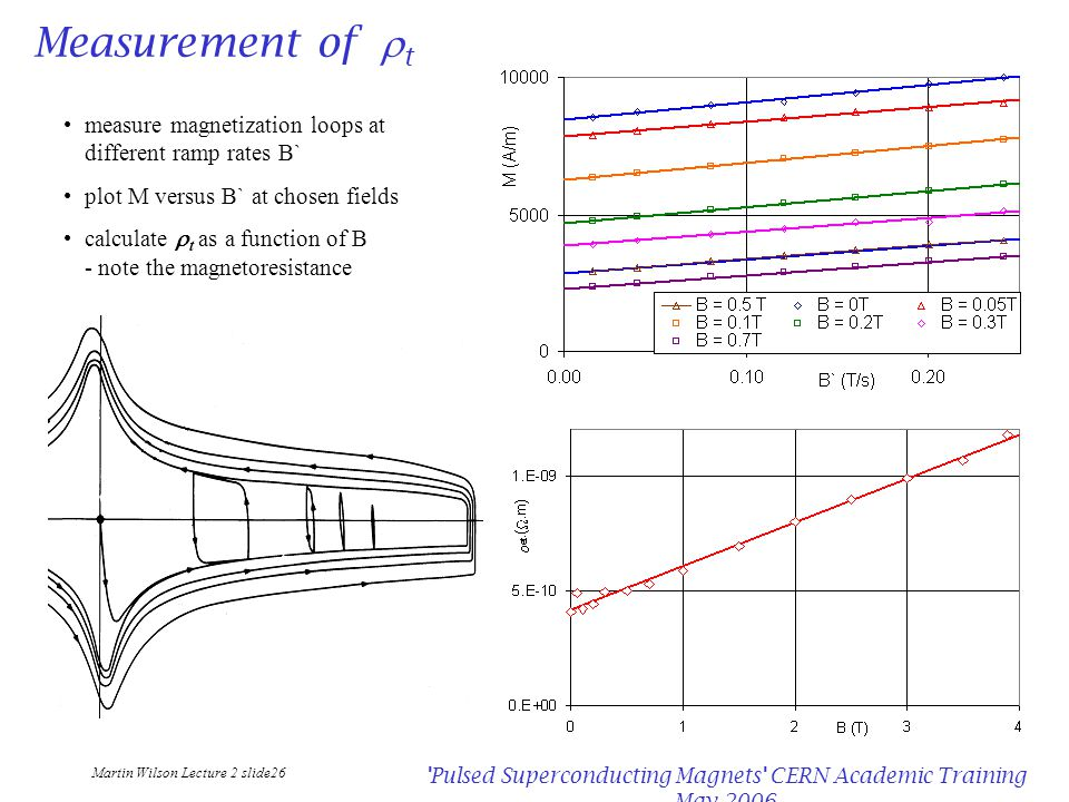 Martin Wilson Lecture 2 slide26 Pulsed Superconducting Magnets CERN Academic Training May 2006 Measurement of  t measure magnetization loops at different ramp rates B` plot M versus B` at chosen fields calculate  t as a function of B - note the magnetoresistance