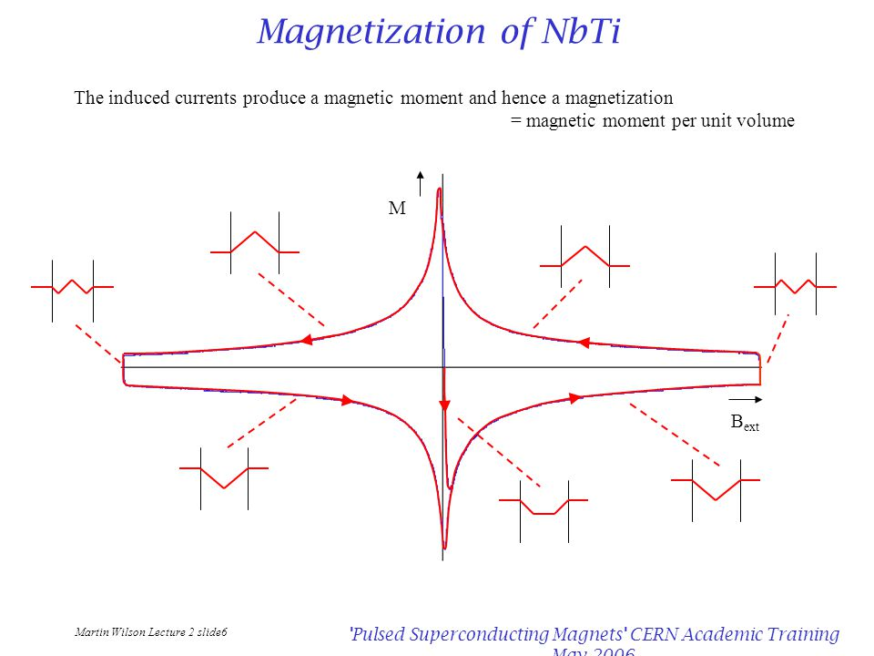 Martin Wilson Lecture 2 slide6 Pulsed Superconducting Magnets CERN Academic Training May 2006 Magnetization of NbTi The induced currents produce a magnetic moment and hence a magnetization = magnetic moment per unit volume M B ext