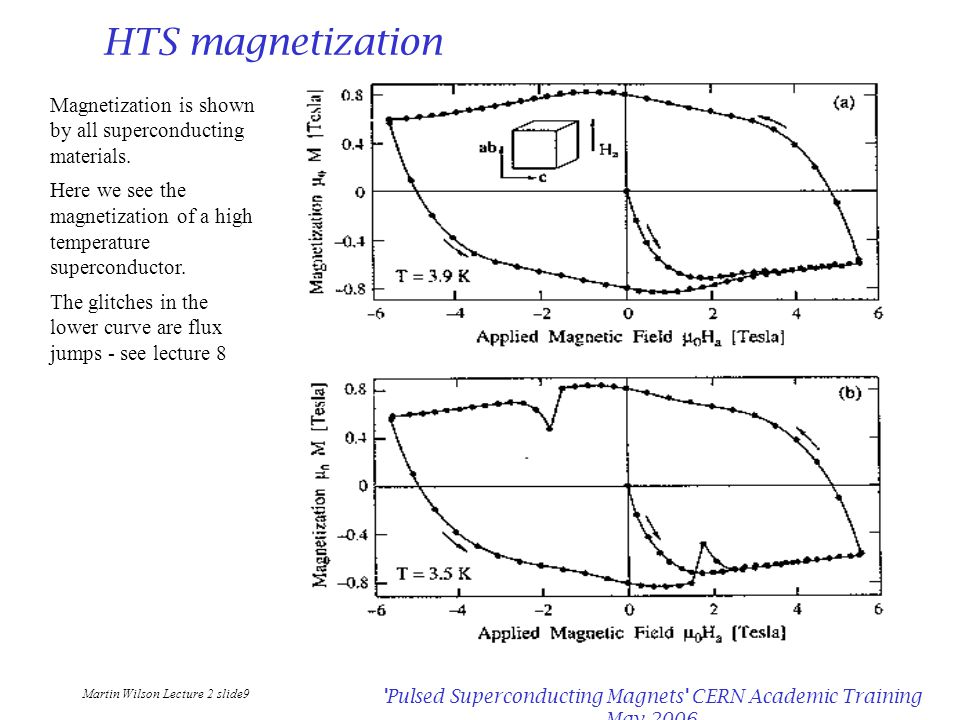 Martin Wilson Lecture 2 slide9 Pulsed Superconducting Magnets CERN Academic Training May 2006 HTS magnetization Magnetization is shown by all superconducting materials.