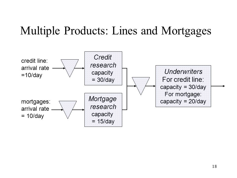 18 credit line: arrival rate =10/day mortgages: arrival rate = 10/day Multiple Products: Lines and Mortgages Credit research capacity = 30/day Underwr