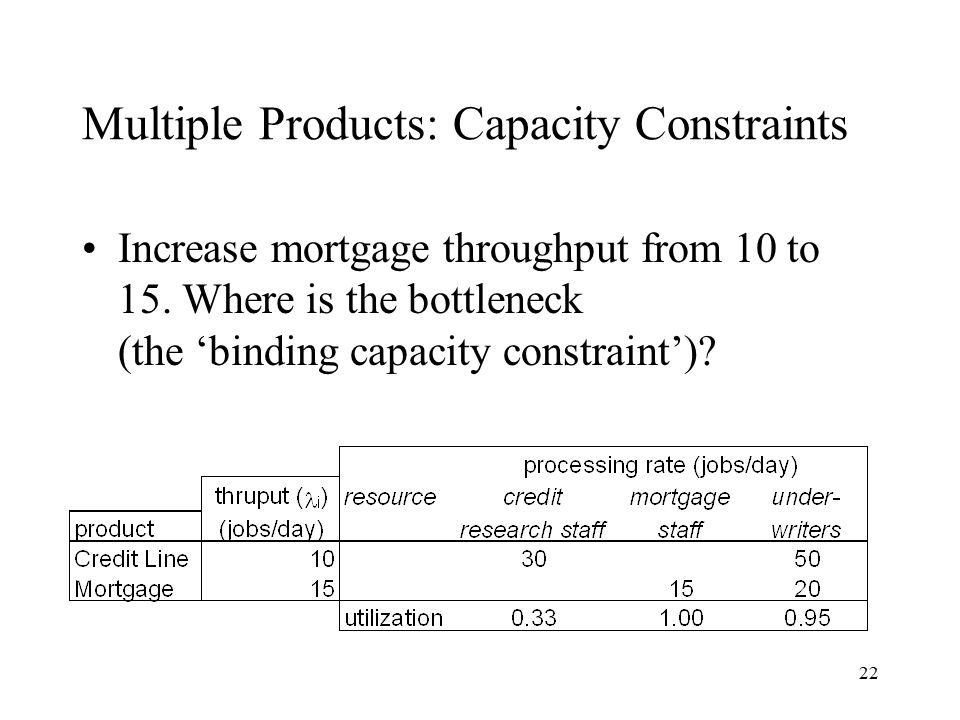 22 Multiple Products: Capacity Constraints Increase mortgage throughput from 10 to 15. Where is the bottleneck (the 'binding capacity constraint')?