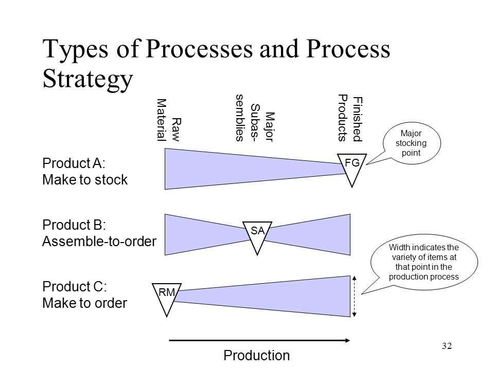 32 Types of Processes and Process Strategy Raw Material Major Subas- semblies Finished Products Product A: Make to stock Product C: Make to order Prod