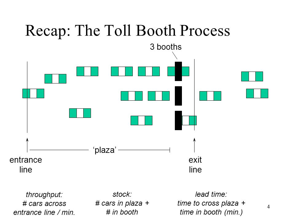 4 entrance line 'plaza' 3 booths exit line throughput: # cars across entrance line / min. lead time: time to cross plaza + time in booth (min.) stock: