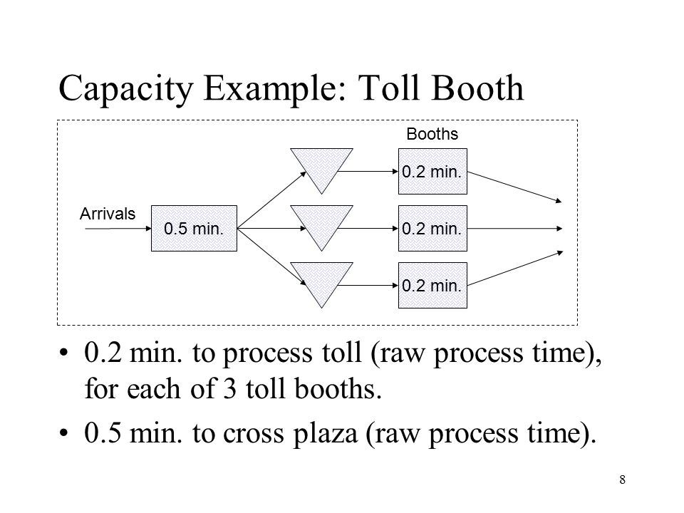 8 Capacity Example: Toll Booth 0.2 min. to process toll (raw process time), for each of 3 toll booths. 0.5 min. to cross plaza (raw process time). 0.5