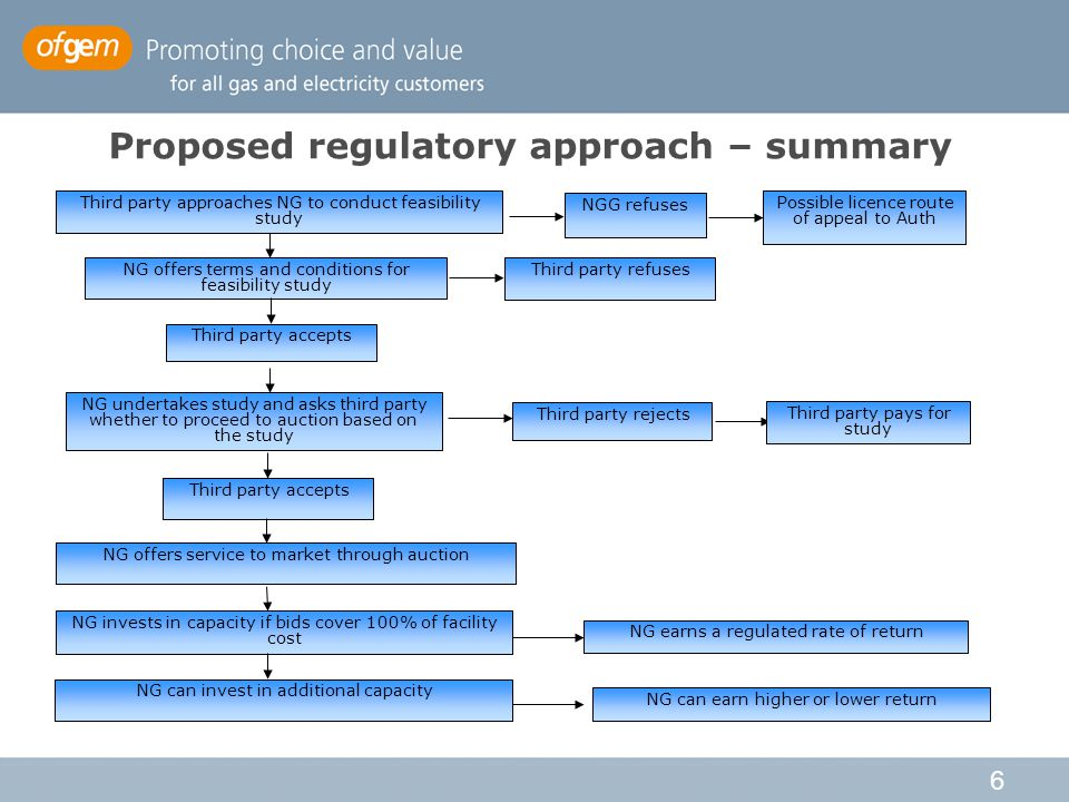 6 Proposed regulatory approach – summary Third party approaches NG to conduct feasibility study NGG refuses Possible licence route of appeal to Auth NG offers terms and conditions for feasibility study Third party refuses Third party accepts NG invests in capacity if bids cover 100% of facility cost NG undertakes study and asks third party whether to proceed to auction based on the study Third party accepts Third party rejects Third party pays for study NG offers service to market through auction NG can invest in additional capacity NG earns a regulated rate of return NG can earn higher or lower return