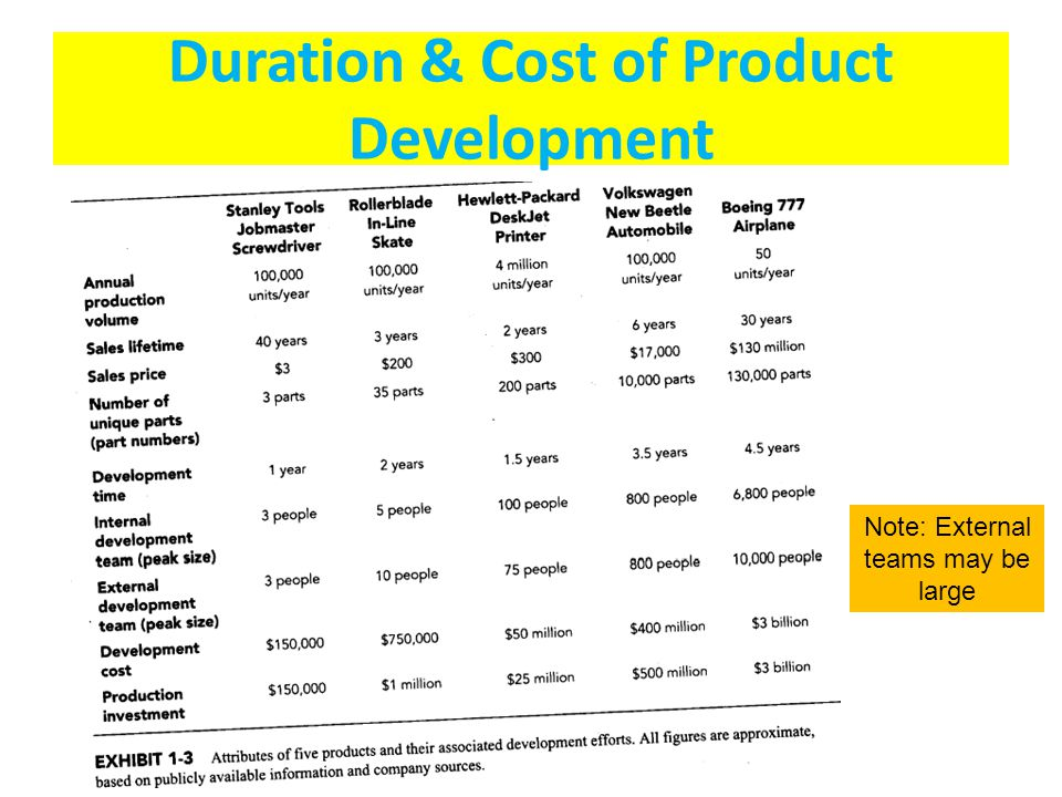 Duration & Cost of Product Development Note: External teams may be large